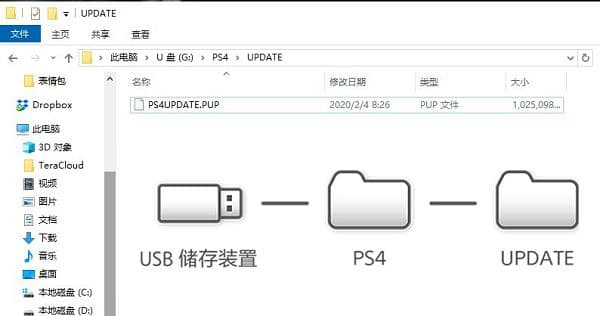 PS4系统恢复盘 PS4UPDATE.PUP下载